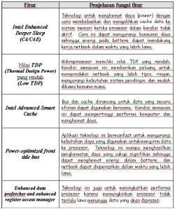 Tabel Lanjutan Fitur Intel Atom
